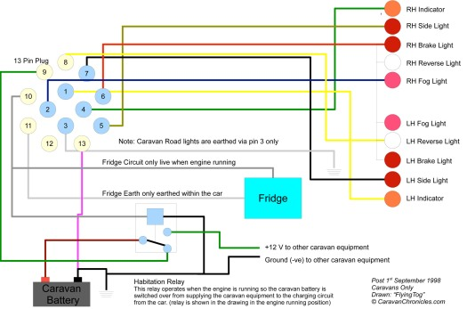 freelander 2 towbar electrics instructions